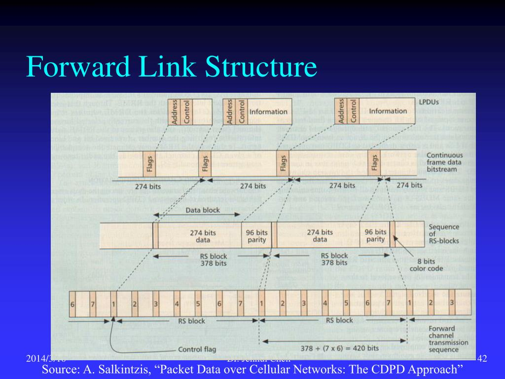 Forward Link Structure