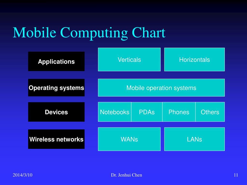 Mobile Computing Chart
