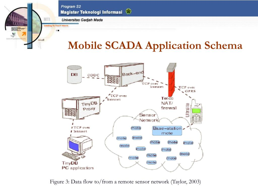 Mobile SCADA Application Schema