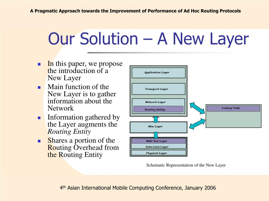 Our Solution – A New Layer