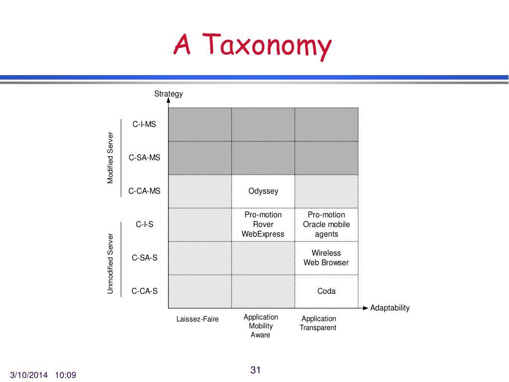A Taxonomy