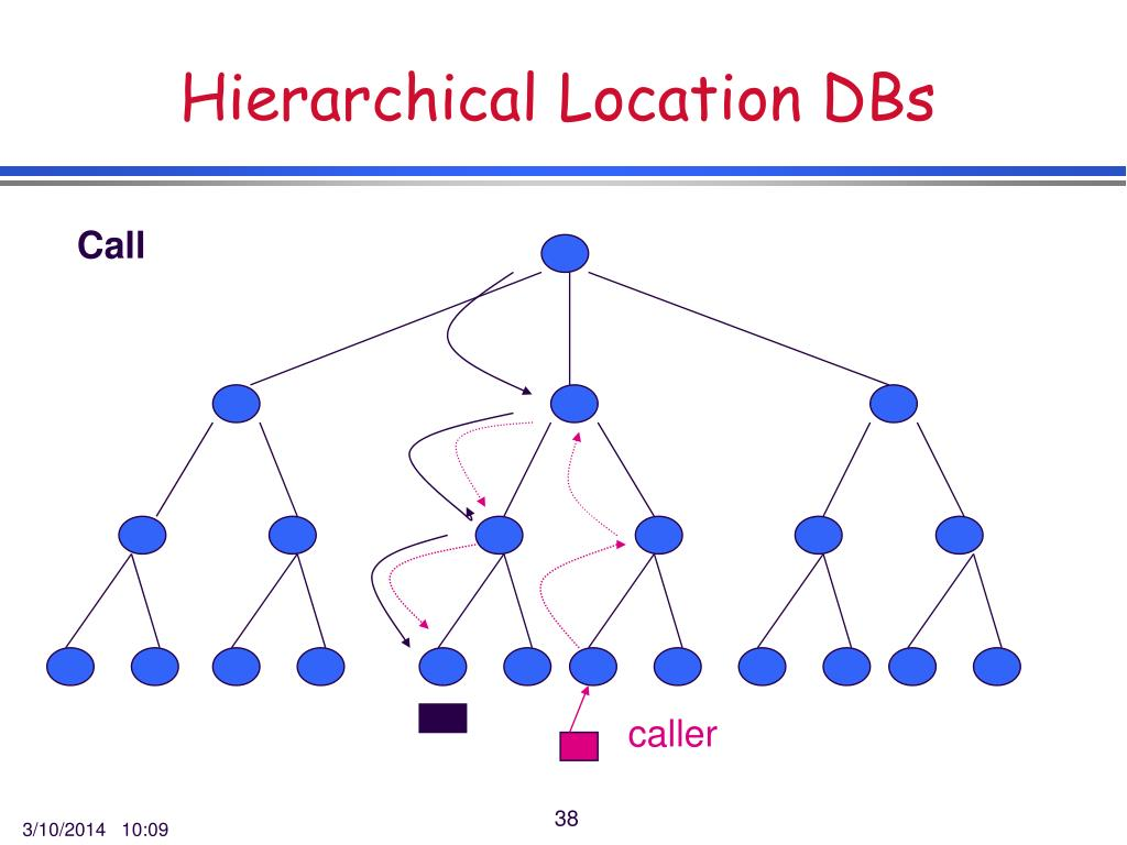 Hierarchical Location DBs