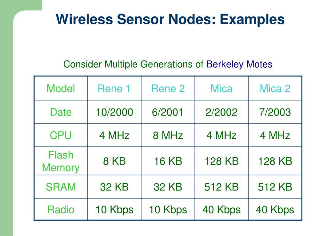 Wireless Sensor Nodes: Examples