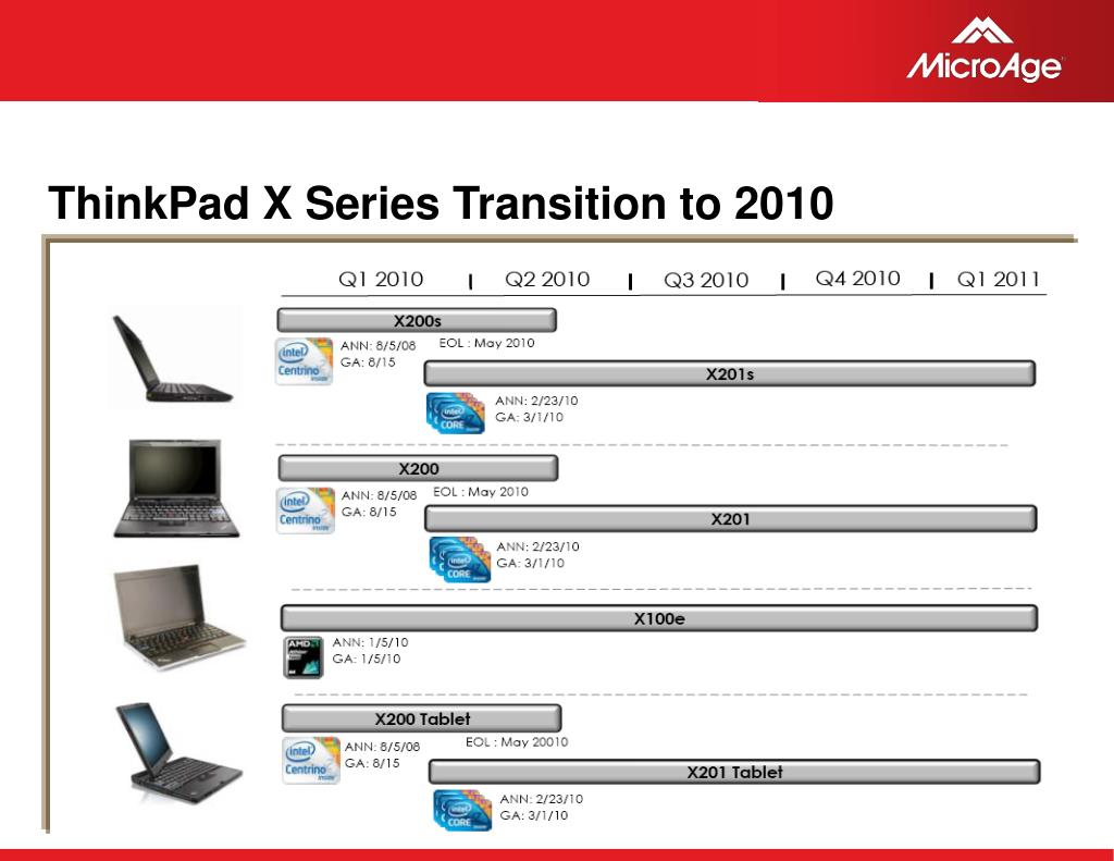 ThinkPad X Series Transition to 2010