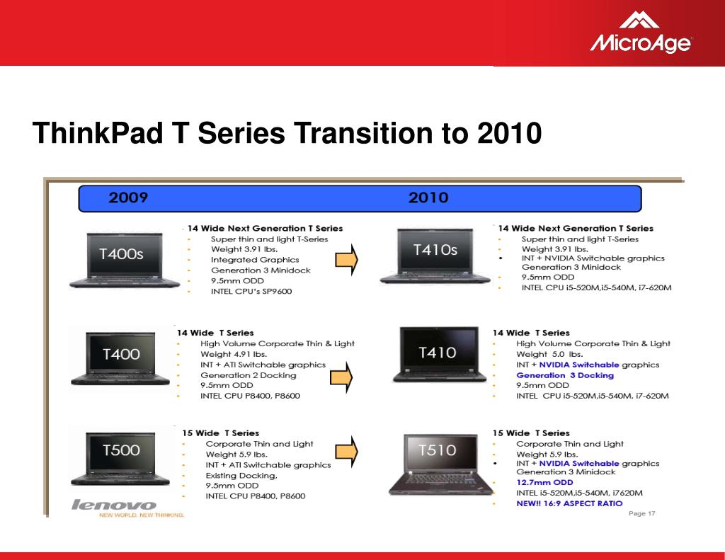 ThinkPad T Series Transition to 2010