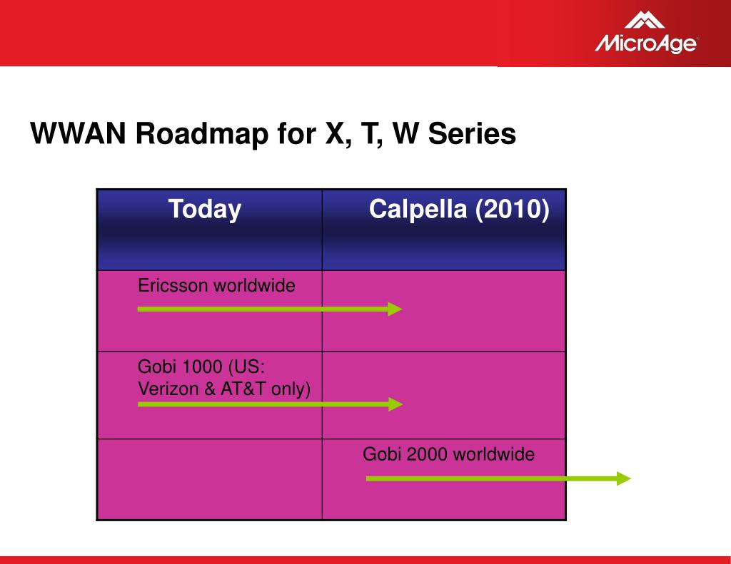 WWAN Roadmap for X, T, W Series