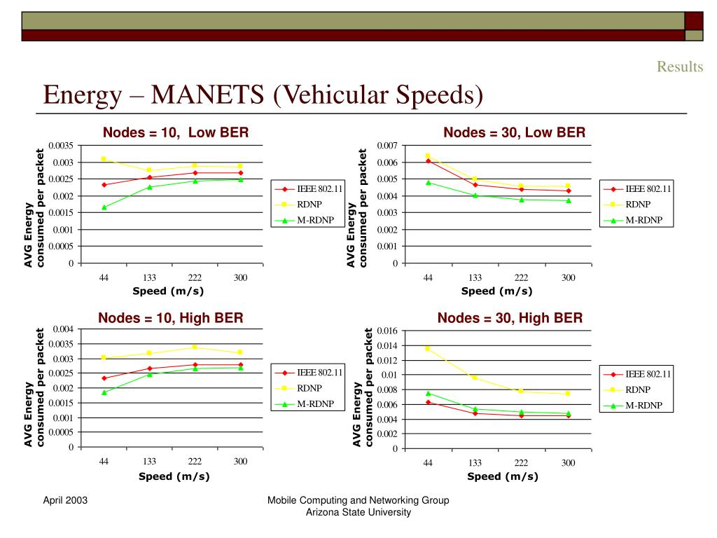Energy – MANETS (Vehicular Speeds)