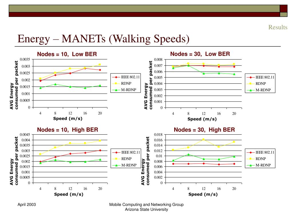 Energy – MANETs (Walking Speeds)