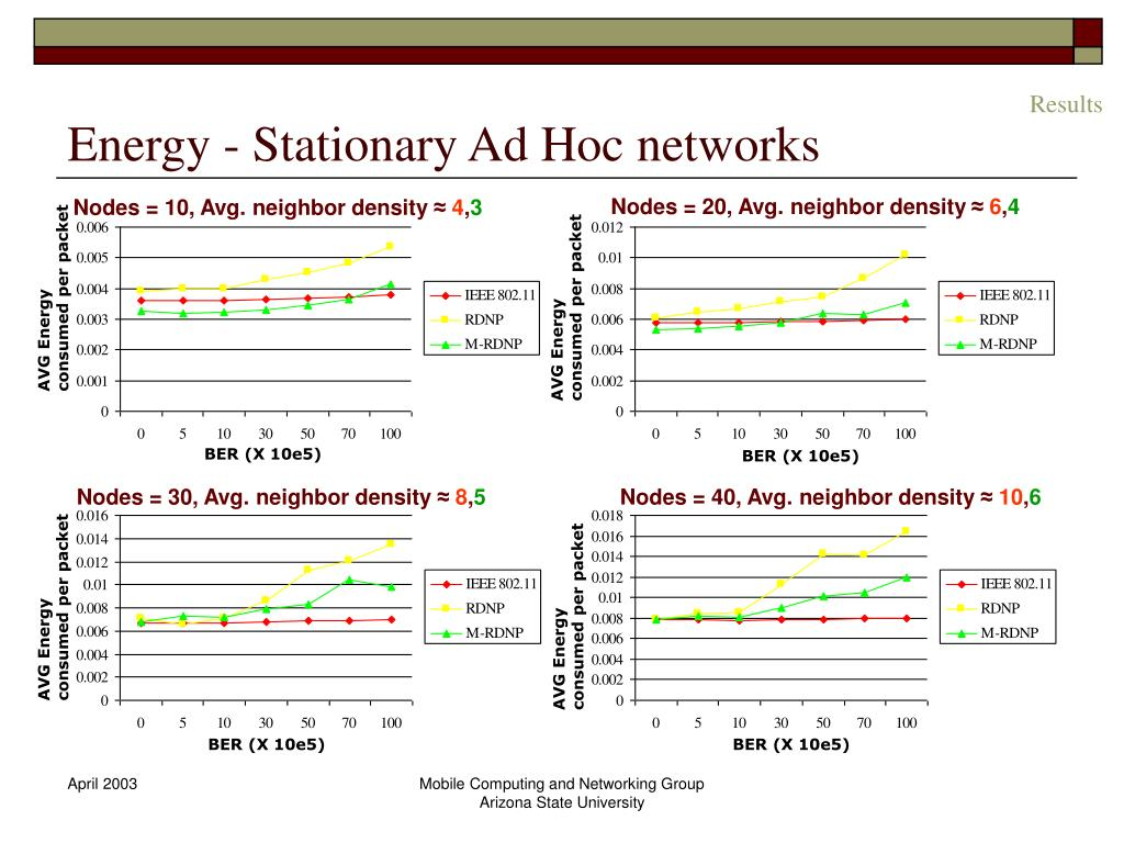 Energy - Stationary Ad Hoc networks
