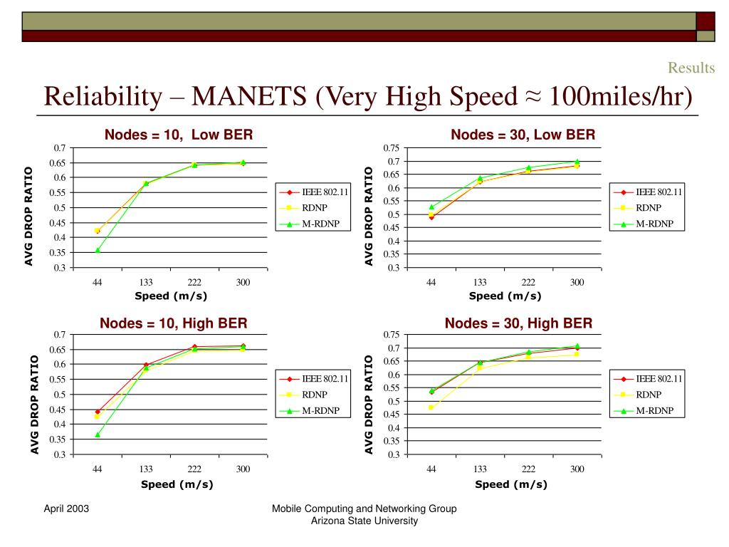 Reliability – MANETS (Very High Speed