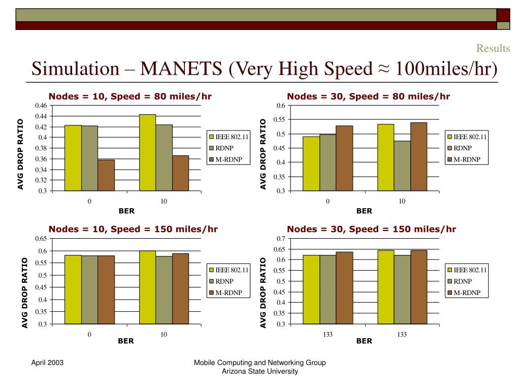 Simulation – MANETS (Very High Speed