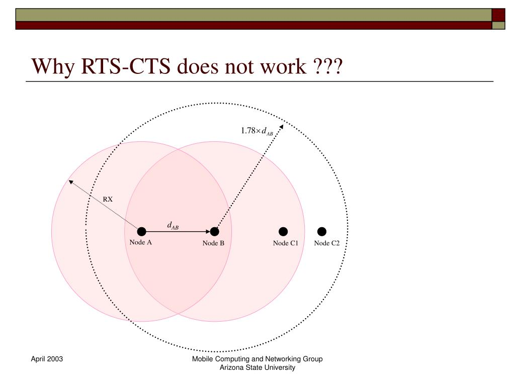 Why RTS-CTS does not work ???