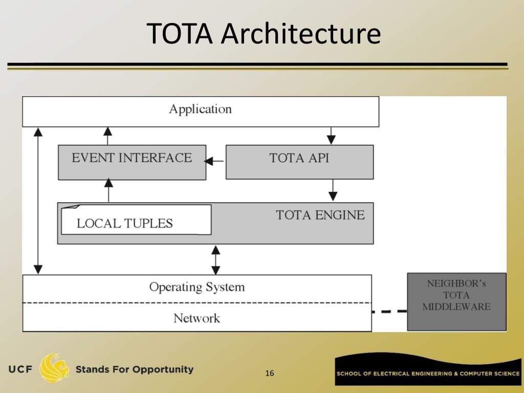 TOTA Architecture