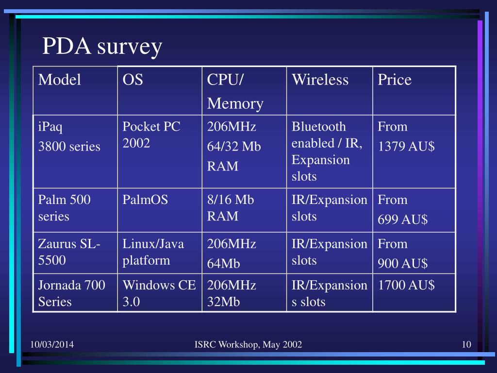 PDA survey
