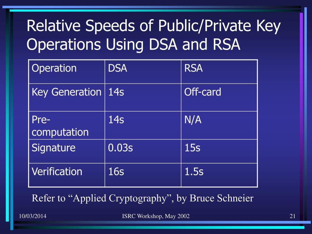 Relative Speeds of Public/Private Key Operations Using DSA and RSA