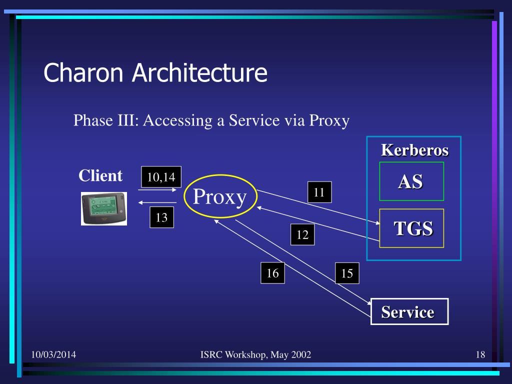 Charon Architecture