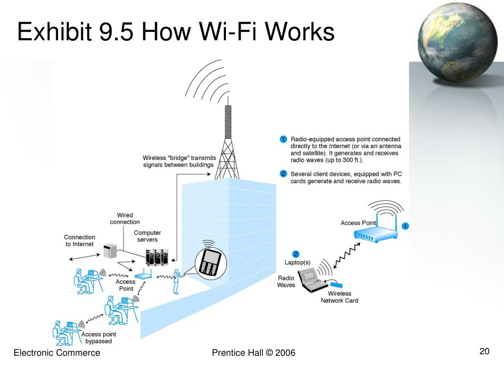 Exhibit 9.5 How Wi-Fi Works