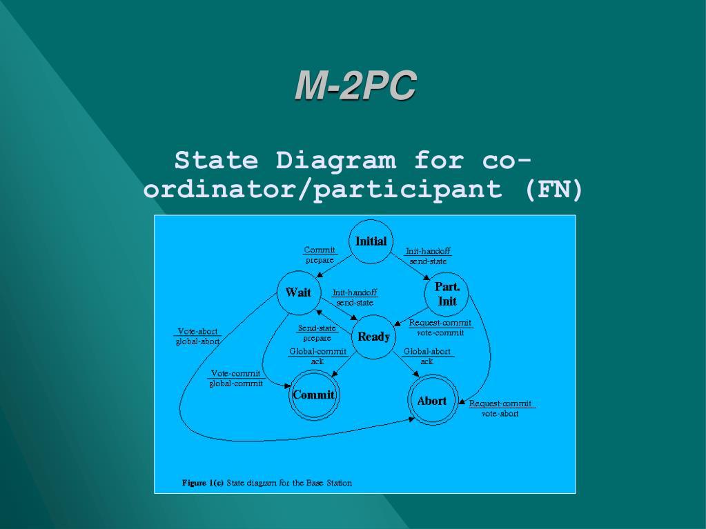 M-2PC