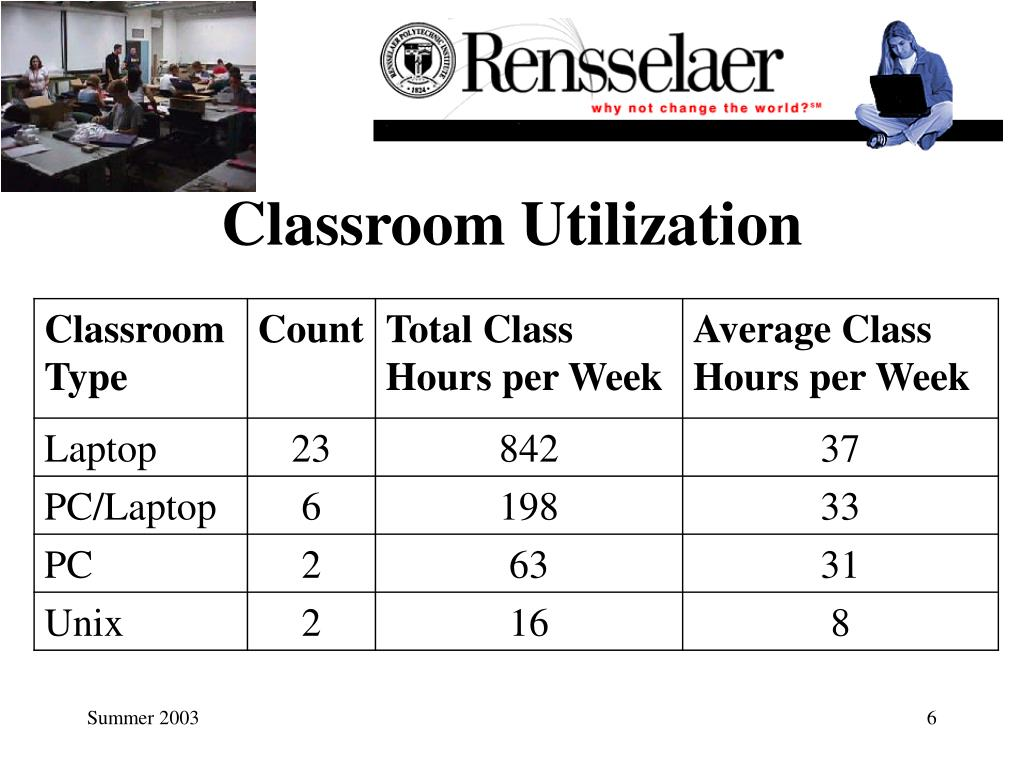 Classroom Utilization