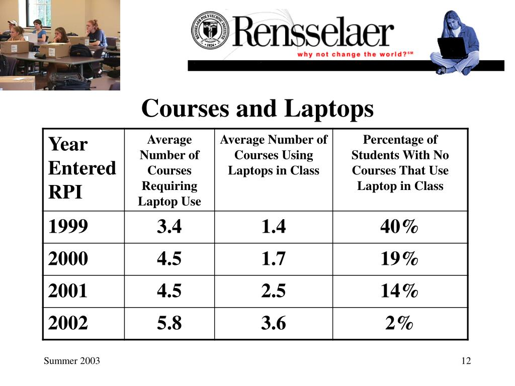 Courses and Laptops