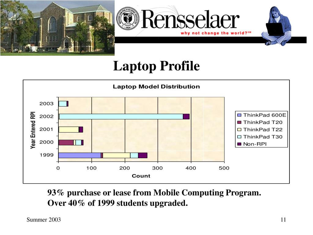 Laptop Profile