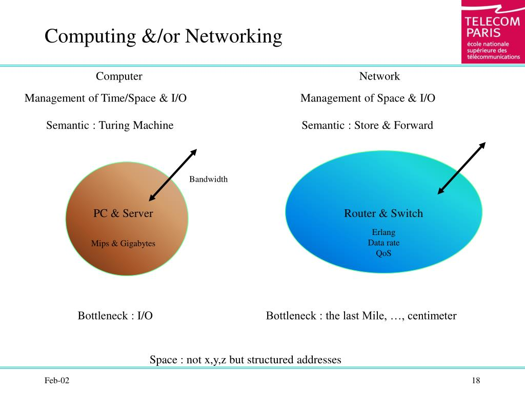 Computing &/or Networking