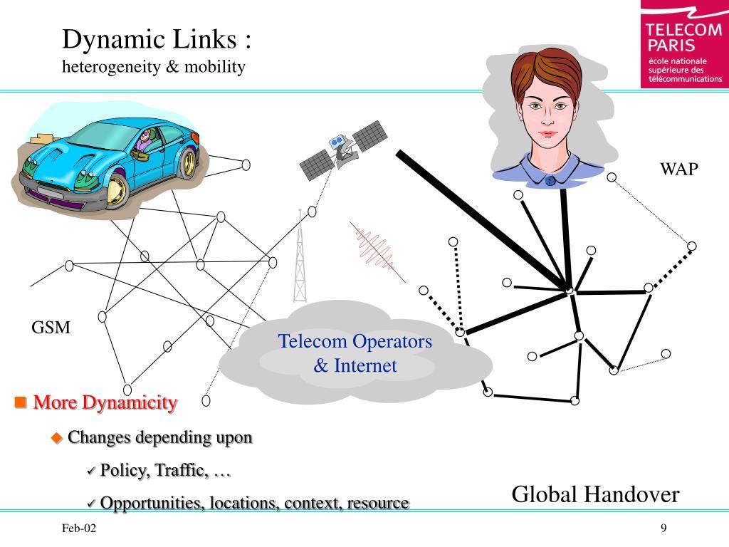 Dynamic Links :