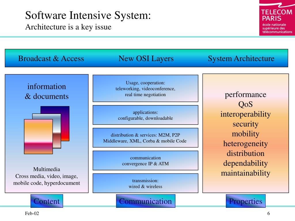 Software Intensive System: