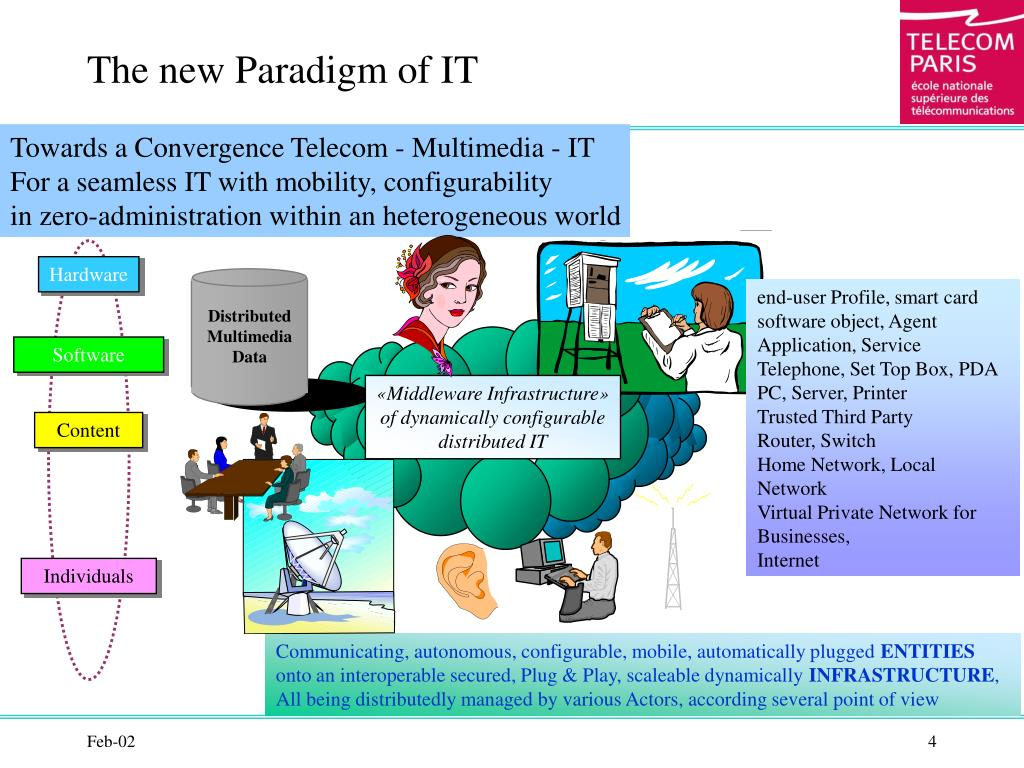 The new Paradigm of IT