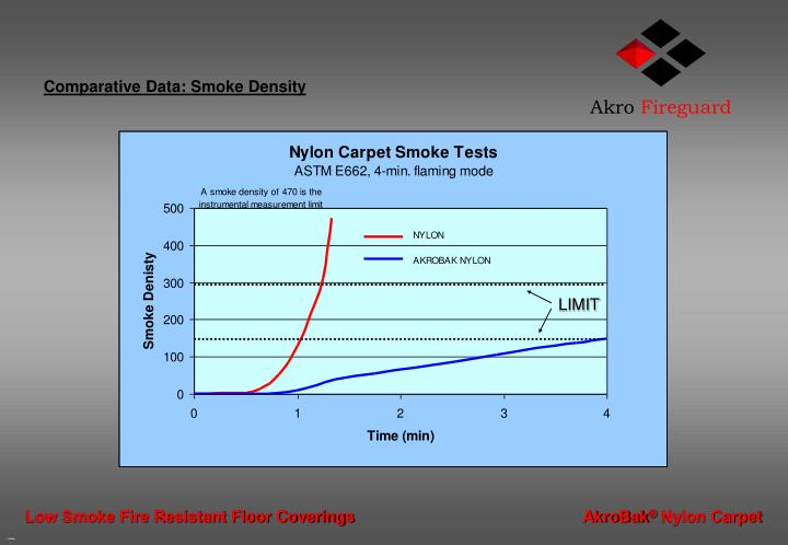 Comparative Data: Smoke Density