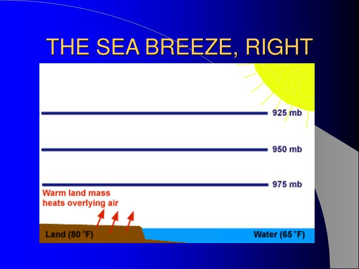 THE SEA BREEZE, RIGHT