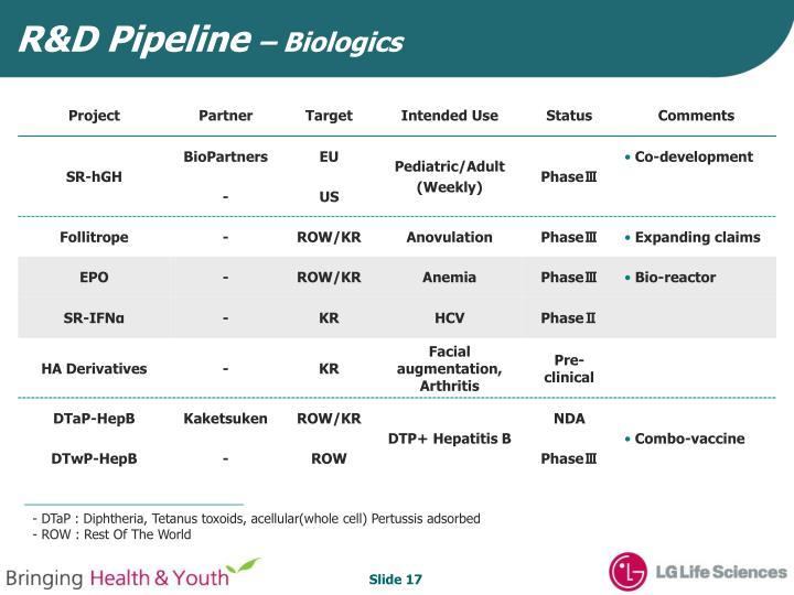 R&D Pipeline