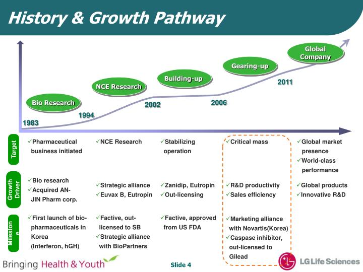History & Growth Pathway