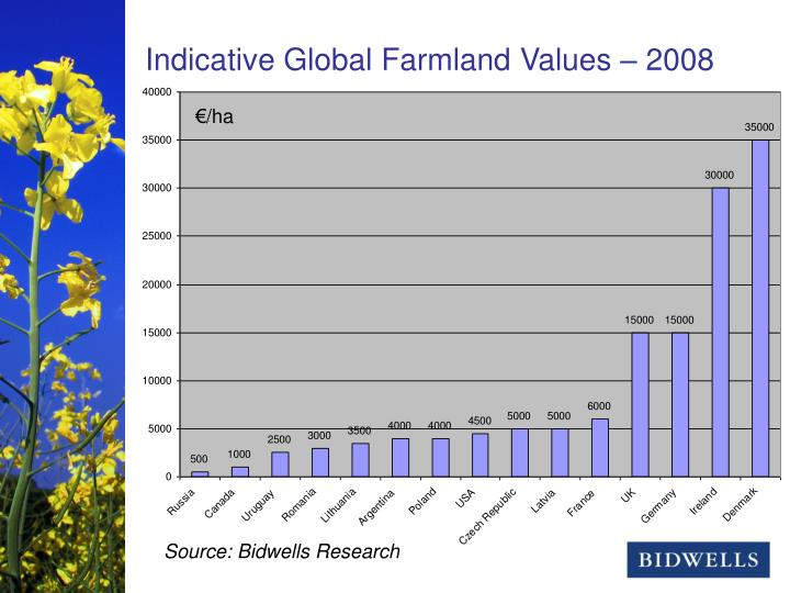 Indicative Global Farmland Values – 2008