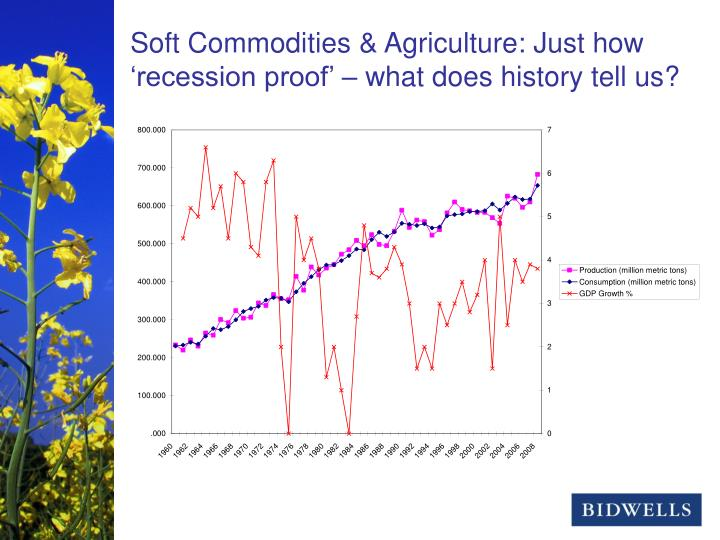 Soft Commodities & Agriculture: Just how 'recession proof' – what does history tell us?