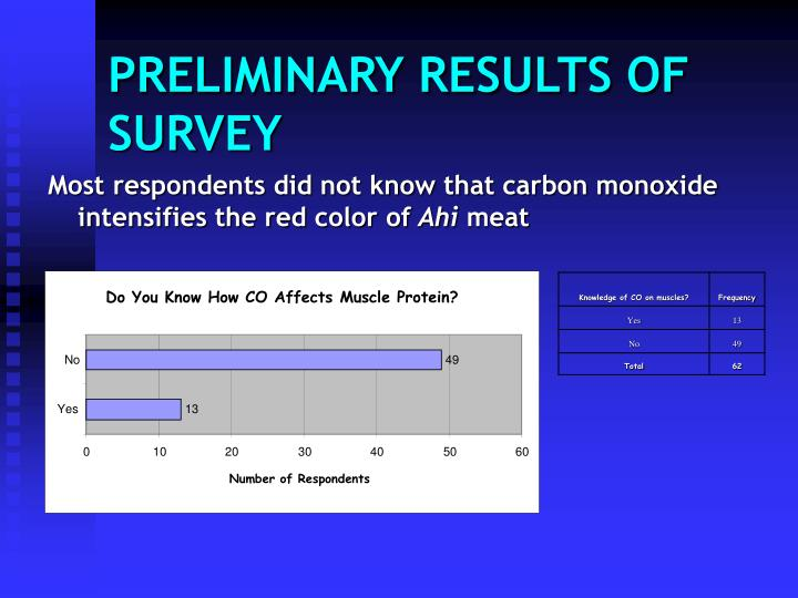 Most respondents did not know that carbon monoxide intensifies the red color of