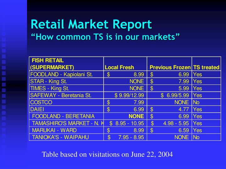 Retail Market Report