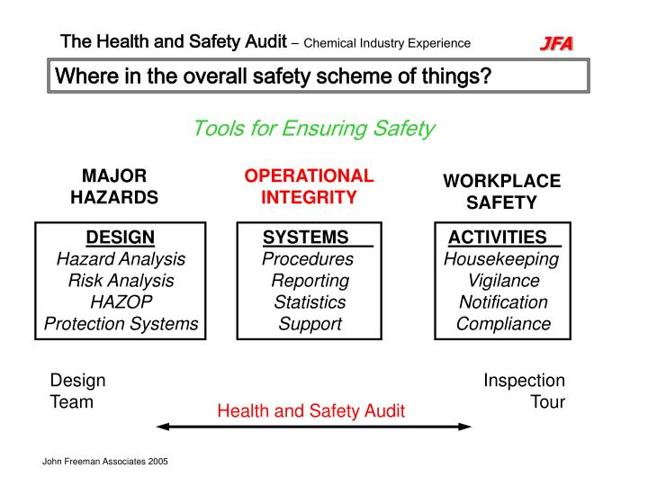 Where in the overall safety scheme of things?