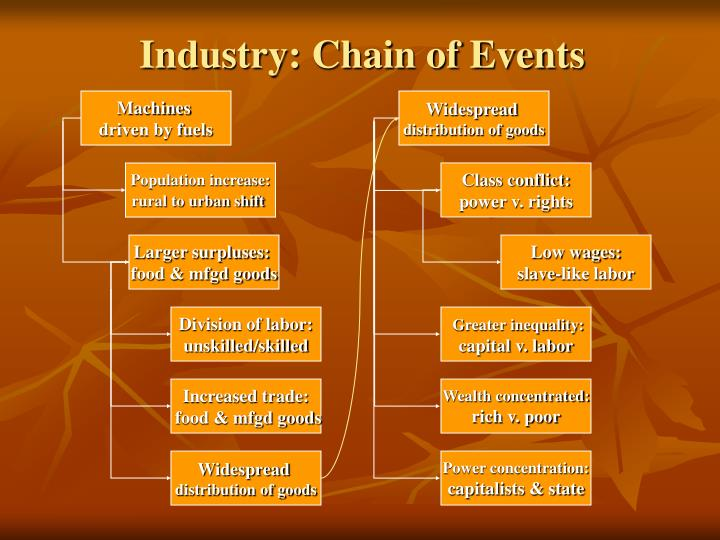 Industry: Chain of Events