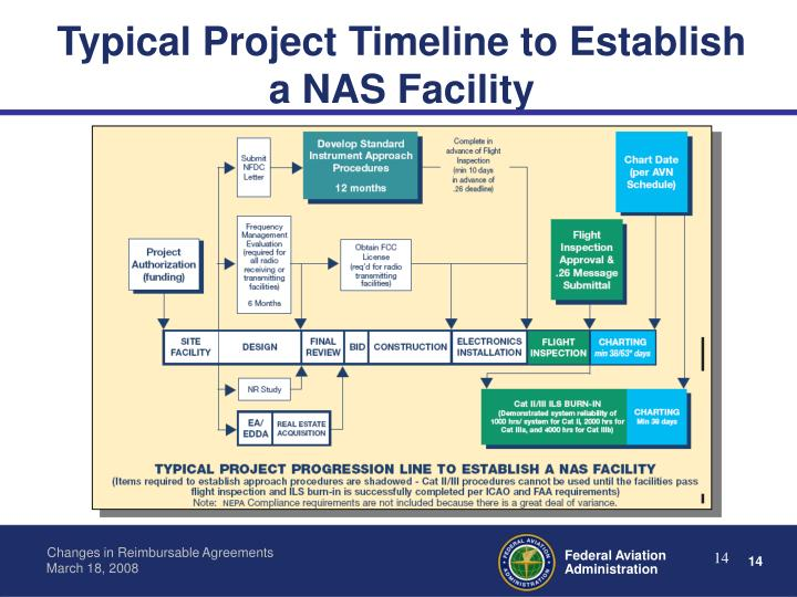 Typical Project Timeline to Establish a NAS Facility