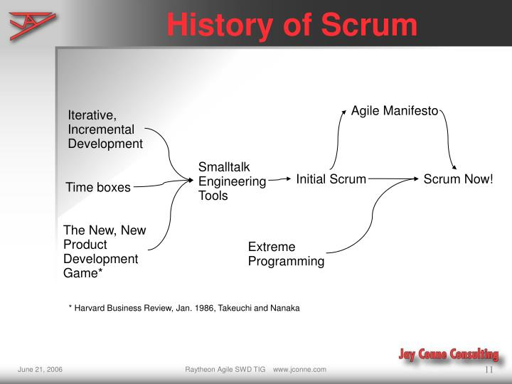 History of Scrum