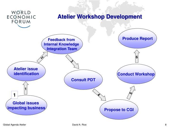 Atelier Workshop Development