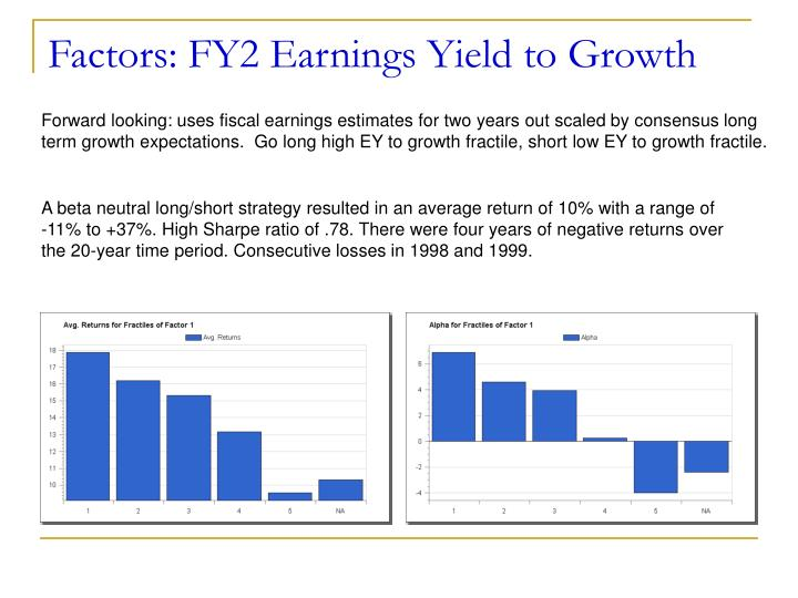 Factors: FY2 Earnings Yield to Growth
