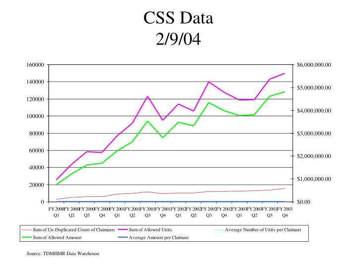 CSS Data