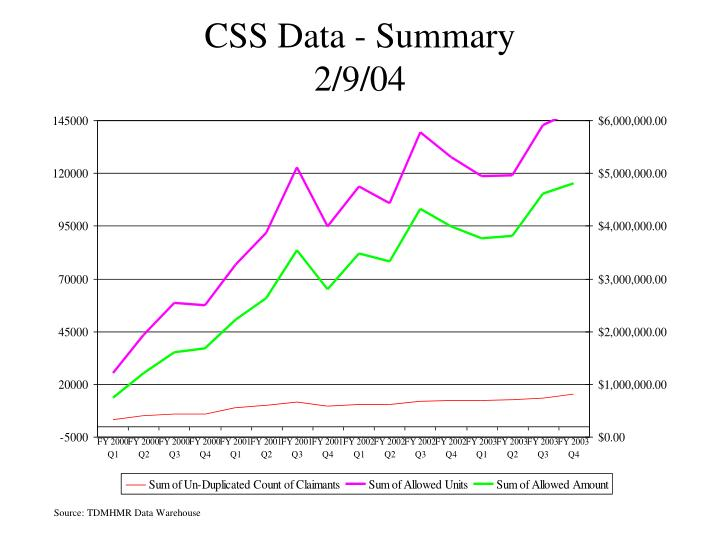 CSS Data - Summary