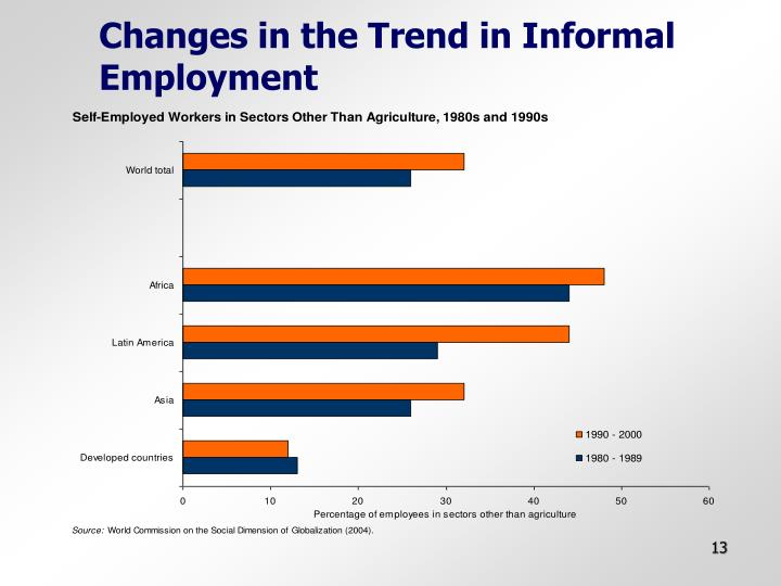 Changes in the Trend in Informal Employment