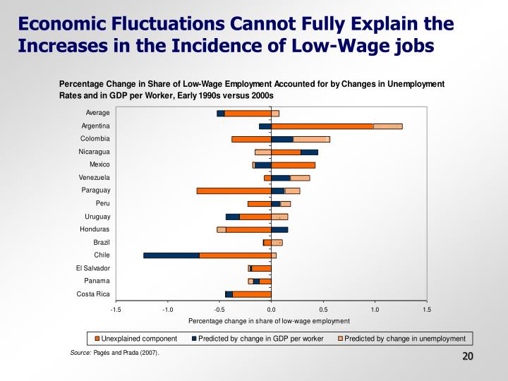 Economic Fluctuations Cannot Fully Explain the Increases in the Incidence of Low-Wage jobs