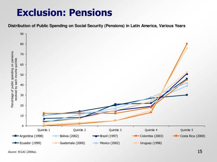 Exclusion: Pensions