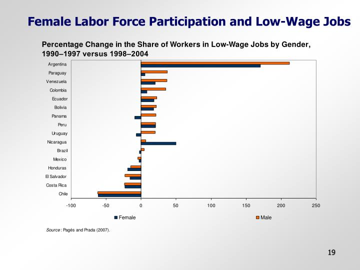 Female Labor Force Participation and Low-Wage Jobs