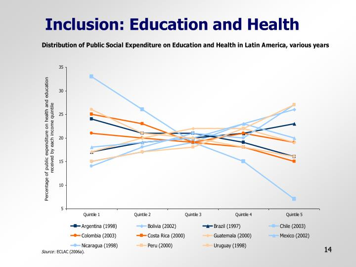 Inclusion: Education and Health